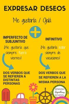 Gramática española. Expresar deseos. Ojalá. Me gustaría. Imperfecto de Subjuntivo. Agualivar Spanish School
