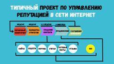 Система управления репутацией или Типичный проект по управлению репутаци...
