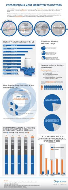 """Which Prescriptions are Most Marketed to Doctors? Infographic - """"In the United States, drug companies spend an average of $31.4 billion per year on prescription drug marketing and promotions."""""""