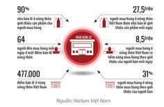 Brands Vietnam - Thị trường nông thôn: Khôn sẽ thắng Vietnam, Branding, Marketing, Brand Management, Identity Branding