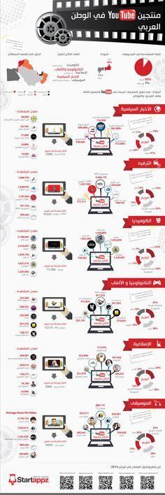 انفوجرافيك عربي - منتجين يوتيوب في الوطن العربي