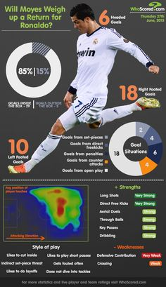 Insanely cool CR7 infographic. Check the stats!