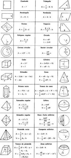 Aprendizaje Geometry Equations, Mathematics Geometry, Geometry Formulas, Algebra Formulas, Algebra 1, Physics Formulas, Triangle Formula, Education Week, Education And Training