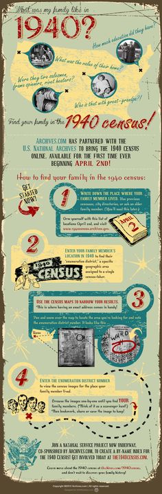 This step-by-step infographic from archives.com shows how to find someone in the 1940 US Census at a glance.