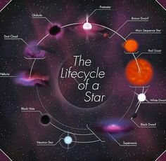 Astronomy: Solar system Guide: Cosmology and Space Science: Space Exploration: Buying a Telescope: Astronomy Facts, Space And Astronomy, Astronomy Stars, Astronomy Science, Hubble Space, Space Telescope, Space Shuttle, Cosmos, Earth Science