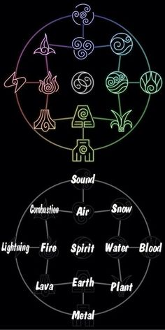 Avatar the Last Airbender/ The Legend of Korra: bending chart. Can I like be an earth bender please? Avatar Airbender, Avatar Aang, The Legend Of Korra, Magia Elemental, Team Avatar, Air Bender, Book Of Shadows, Drake, The Last Airbender