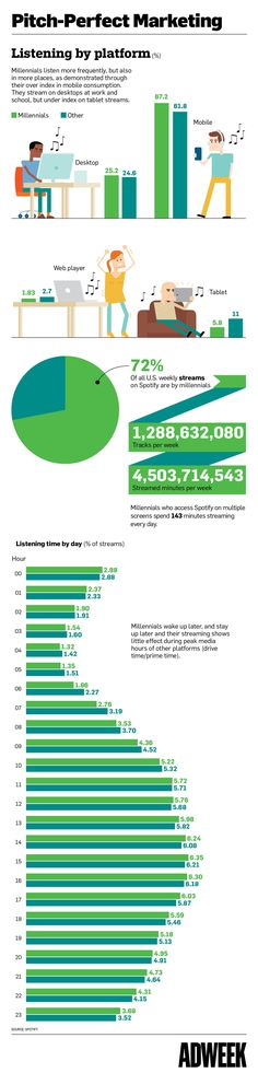Infographic: 72% of Spotify Listeners Are Millennials. Here's How They Use the…
