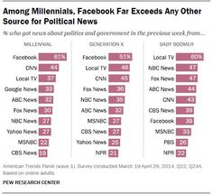 Study: Facebook main source of political news for millennials, Gen X-ers - http://www.politico.com/blogs/media/2015/06/study-facebook-main-source-of-political-news-for-millennials-208005.html
