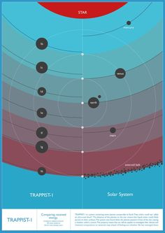 Energy Fluxes in TRAPPIST-1 System