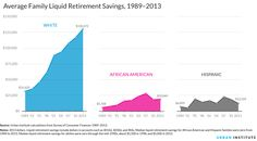 median savings by income and age - Google Search