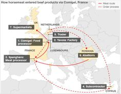 How horsemeat entered beef products via Comigel, France.
