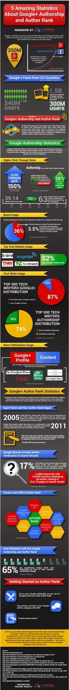 Infographie : AuthorShip et AuthorRank