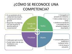 Aspectos Importantes para Reconocer una Competencia