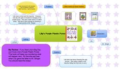 Using Mind Maps in Elementary