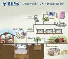 puxin biogas - Buscar con Google