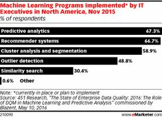 Many IT executives in North America currently have—or plan to have—machine learning programs in place, according to research. Predictive analytics is the No. 1 implementation, but execs have dozens of use cases on their agendas.