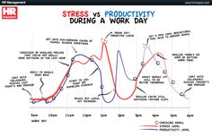 Stress vs Productivity During a Work Day Infographic Productivity Management, Stress Management, Increase Productivity, Project Management, Stress Free, Stress Relief, Leadership, Forgetting Things, Meditation Benefits