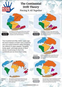 Help kids to better understand the concept of Continental Drift Theory with this colorful and easy-to-understand infographic from KIDS DISCOVER.