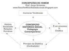 FILOSOFIA E FILOSOFIA DA EDUCAÇÃO: Concepções de Homem - Slides das aulas de Filosofi...