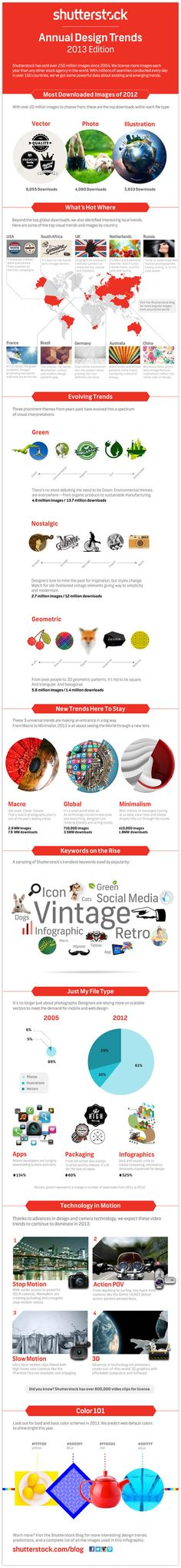 Shutterstock Annual Design Trends 2013 #infographic