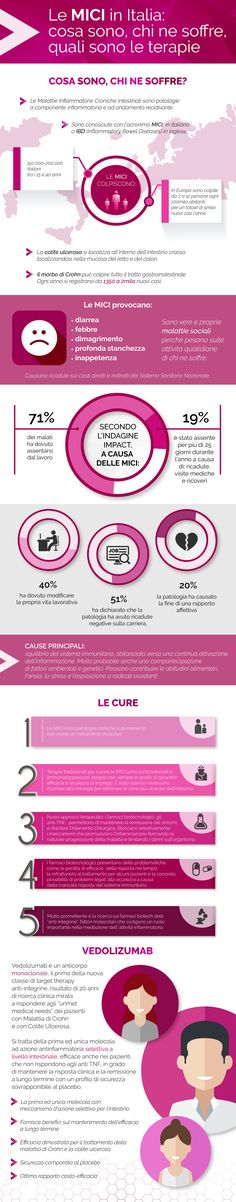 Infographic project IBD / Ketchum PR - 2016 by Pensabene Design #pensabenedesign #infographicdesign #infographic