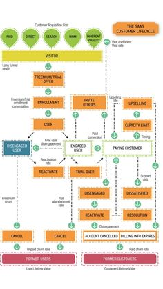 The SaaS customer lifecycle taken from Lean Analytics
