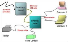 Set Up Computer Networks and Connections: Planning a Home Computer Network