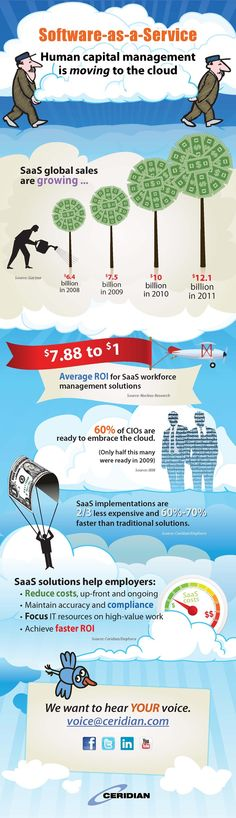 Pin by Comidor on Cloud Computing | Pinterest