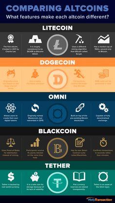 Blockchain: Comparing Altcoins
