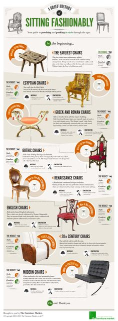 A brief history of chairs and their many forms over the years brought to you by www.thefurnituremarket.co.uk.     The journey from the initial rudimentary stools to luxurious but impractical Gothic chairs was quite a leap, but style and comfort has continued to develop right up to the modern day. Whether you're interested in interior design, seeking inspiration for furniture or have a borderline unhealthy interest in history, this is the infographic for you!