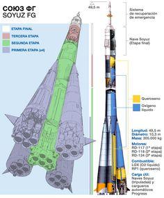 zemiorka: Todo sobre la Soyuz en dos infografías.