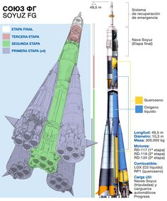 The configuration of the Soyuz-FG rocket and Soyuz capsule. Credit: Paco Arnau/Ciudad Futura