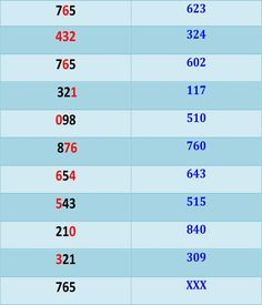 22 Popular Thailand Lottery Result images | 10th result, 5th class