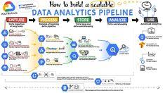 Machine Learning Platform, Machine Learning Artificial Intelligence, Data Architecture, Big Data Technologies, Cloud Computing Services, Cloud Data, Data Analytics, Google Analytics, Data Processing
