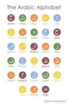Arabic Alphabet Poster van CreativeMotivations op Etsy
