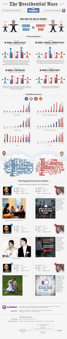 Political Race via Facebook. Who won? (I am not stating whether I agree or disagree with these results. Just posting it to relay the effects of social media and the info graphics)