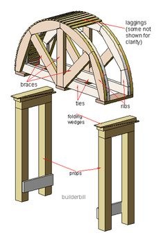 arch centering: structure upon which the stones of arches or vault are laid during construction