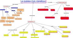 Resultado de imagen de mapa conceptual guerra civil
