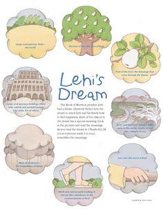 Lehi's Dream Sequence