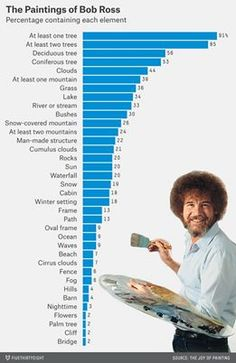 A statistical analysis of the work of Bob Ross. ;-)