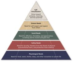 Figure uses a segmented pyramid to depict the five categories of needs identified by Abraham Maslow, as described in the nearby text. From the bottom of the pyramid to the top, the five segments are as follows: physiological needs, safety needs, social needs, esteem needs, and self-actualization.