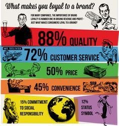What makes you loyal to a brand?
