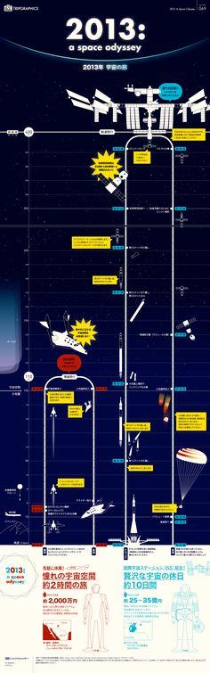 2013年 宇宙の旅 トリップアドバイザーのインフォグラフィックスで世界の旅が見える