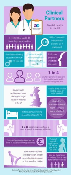 Here, you will find some key facts and statistics on mental health problems and issues facing the UK. The better we can all understand and recognise signs of mental health issues, the better equipped we will be to support those in need of our help.  #mentalhealthuk