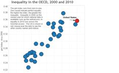 Colin Gordon — Inequality in the OECD, 2000 and 2010