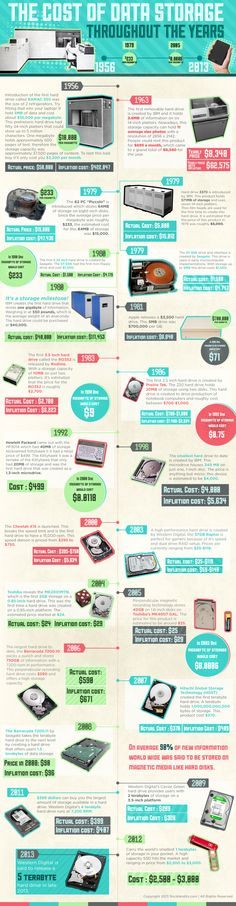 The cost of data storage - infographic of history 1956 untill 2013