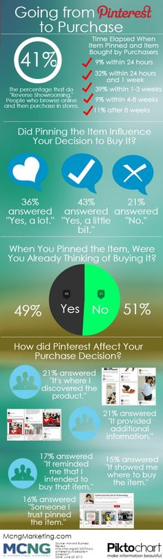 Going from #Pinterest to #Purchase