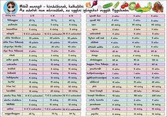 Kalkulacio Herb Garden In Kitchen, Home And Garden, My Secret Garden, Dream Garden, Permaculture, Indoor Garden, Vegetable Garden, Gardening Tips, Backyard