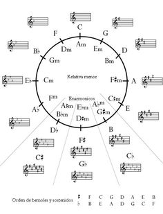 Circulo de quintas (1)