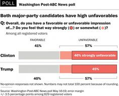 Voters view Clinton, Trump unfavorably and are motivated by whom they don't like.